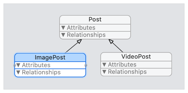 Layout diagram showing an ImagePost entity that inherits from Post to add an imageData attribute, and a VideoPost entity that inherits from Post to add a VideoPost attribute.
