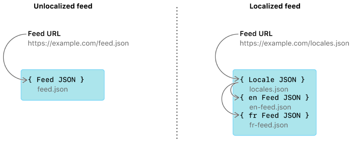 A diagram showing the relationship between the feed URL, the feed JSON, and the intermediate locale JSON that's only required for localized feeds.