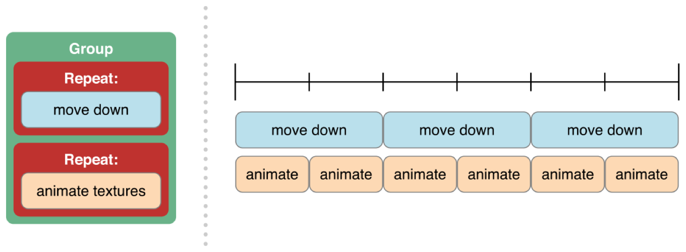 Timing arrangement for grouped action