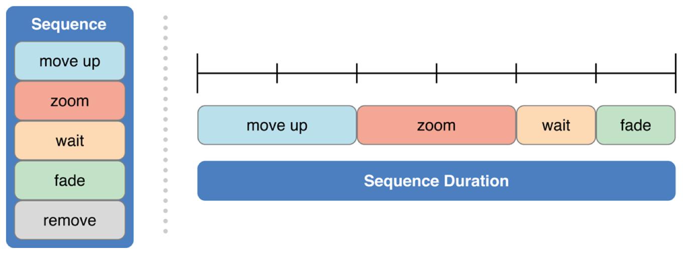 Move and zoom sequence timeline