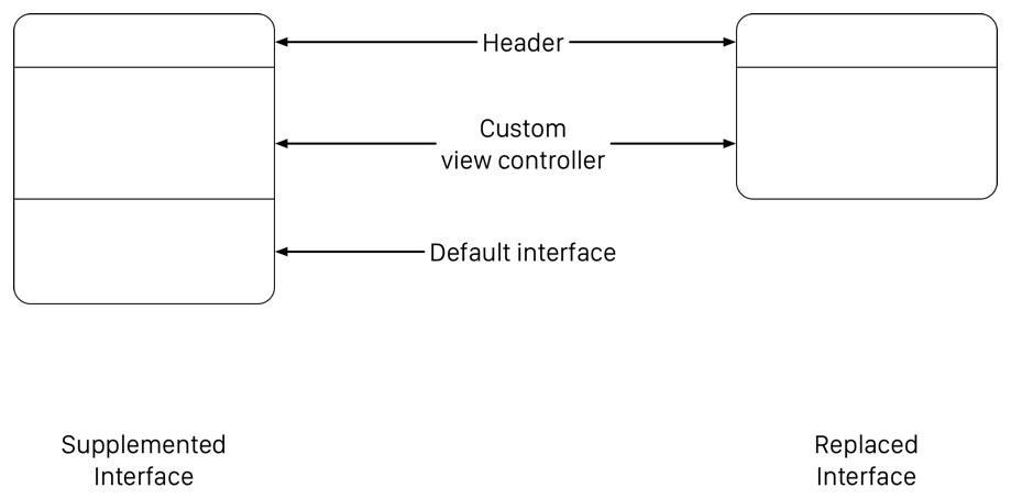 The default interface displays a header, followed by your custom content, followed by the default system content. If you hide the default system content, only the header and your custom interface are displayed.