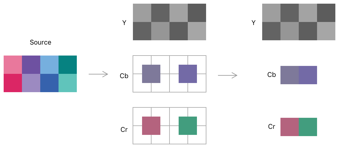 Diagram showing source RGB pixels converted to discrete luminance and chrominance pixels. Each chrominance pixel is calculated from the average of four source pixels, arranged as a two-times-two tile.