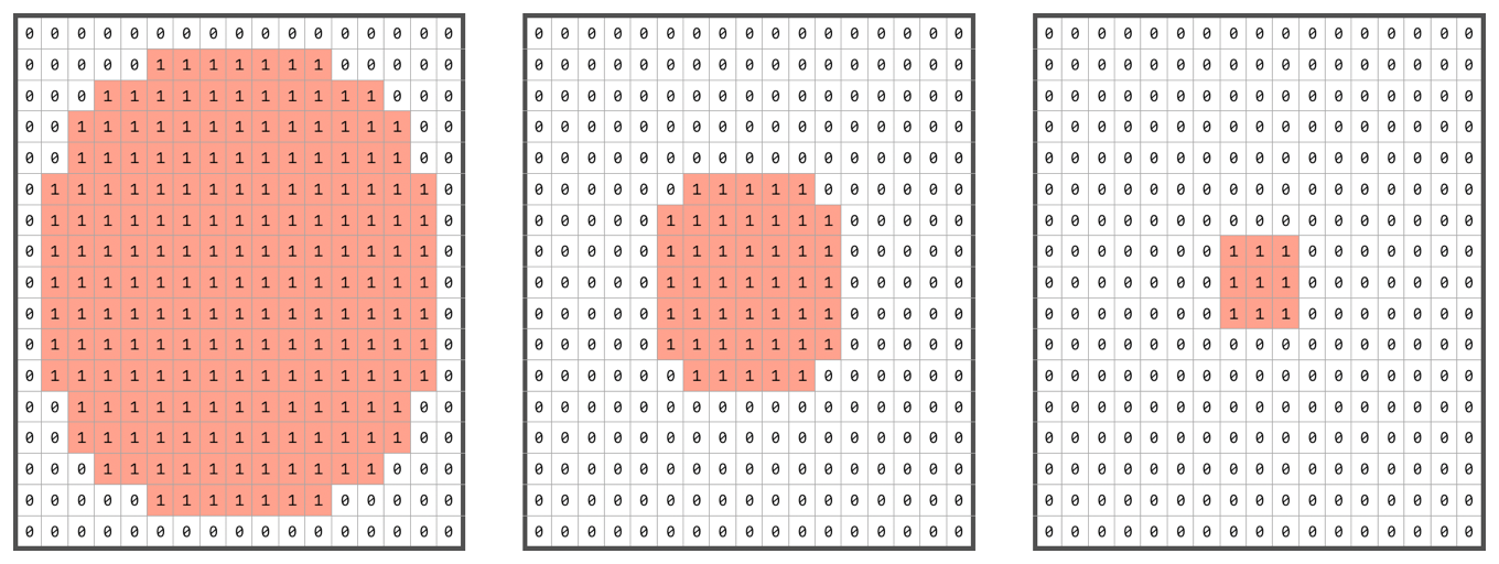 Diagram showing three kernels containing decreasing circles filled with ones surrounded by zeros.