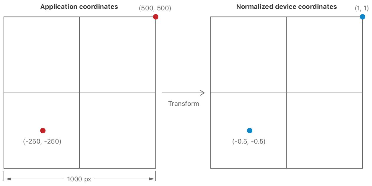 Vertex function coordinate transformation