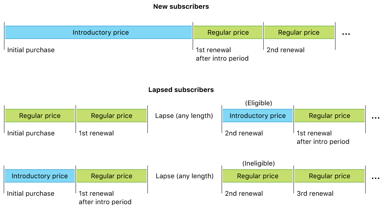 Diagram showing that introductory prices are available to new subscribers, and to lapsed subscribers who are receiving an introductory price offer for the first time.