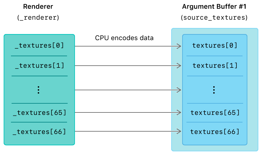 Layout diagram that shows an array of textures encoded into an argument buffer as an array of references to those textures.