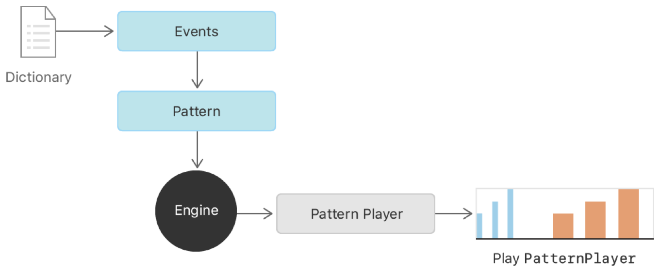 A dictionary defines a pattern, from which the haptic engine creates a pattern player for playing the haptic.