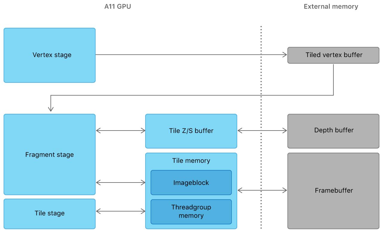 The A11 GPU architecture