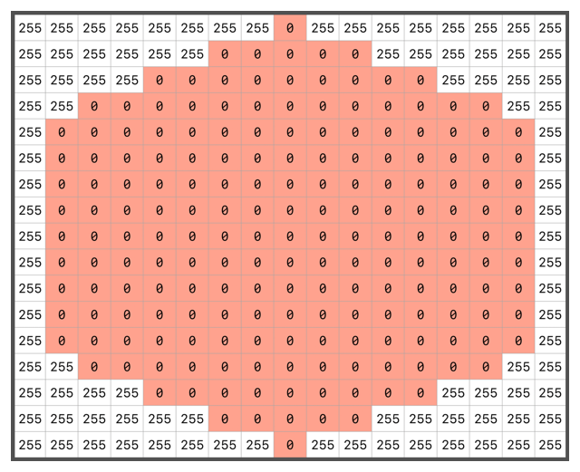 Diagram showing dilation kernel containing a hexagon formed of elements containing zeros surrounded by elements containing 255.