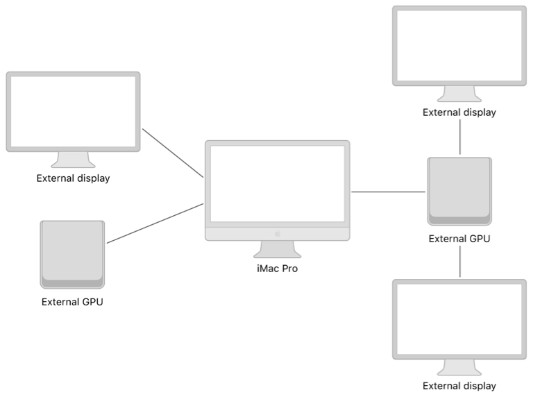 A system diagram showing an iMac Pro connected to an external display, an external GPU, and another external GPU that's also connected to two additional external displays.