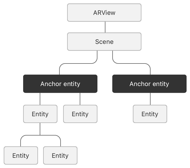 Block diagram showing how anchor entities attach to a scene, and how they support entity hierarchies.