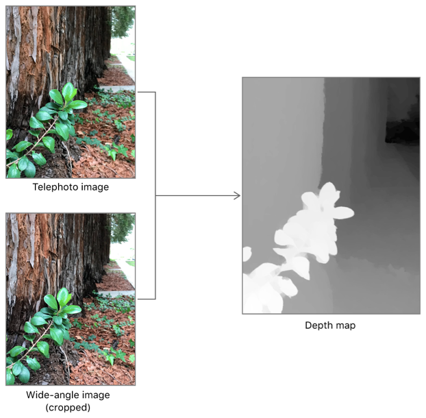 Figure showing how parallax differences between two photos create a depth map