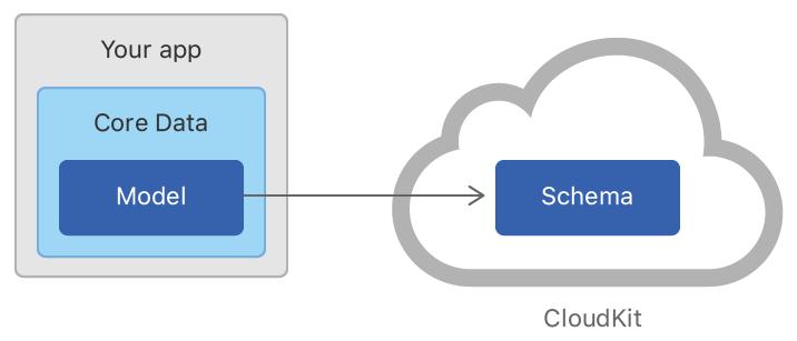 Flow diagram showing that your app's Core Data model generates a CloudKit schema.