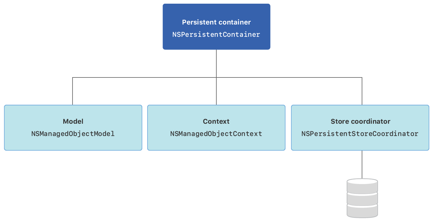 Diagram showing that a persistent container instance contains references to a a managed object model, a managed object context, and a persistent store coordinator that connects to your app's stores.