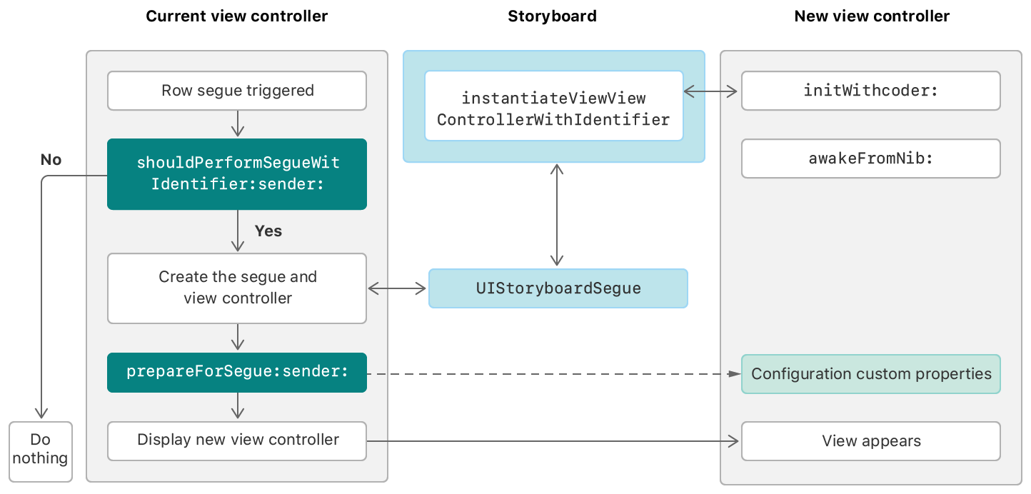 An illustration of the flow of events that occur when the user triggers a segue. UIKit calls methods of the current view controller to modify the segue's behavior.