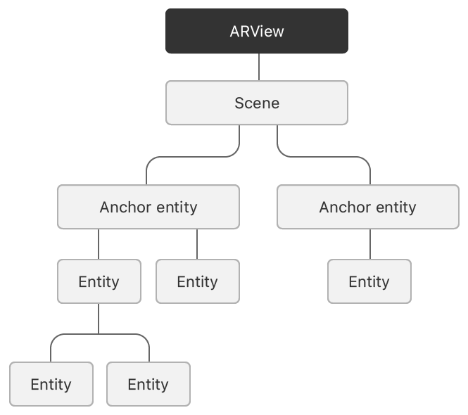Block diagram highlighting the AR view as the root object that you interact with when using RealityKit.