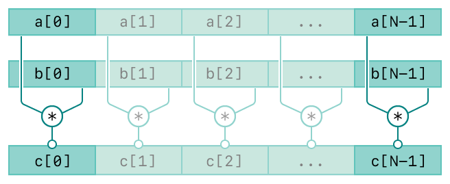 A diagram showing the operation of the vDSP_vmul function. There are three rows. The top row represents the first input, vector A. The second row represents the second input, vector B. The bottom row represents the output, vector C. The diagram has connecting lines from the input vectors to the output vector indicating the relationships between the inputs and output.