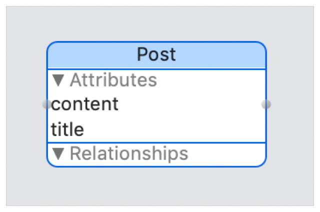 Layout diagram showing a Post entity with content and title attributes.